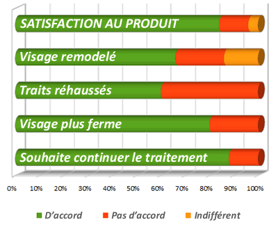 SRJ9: test de satisfaction client